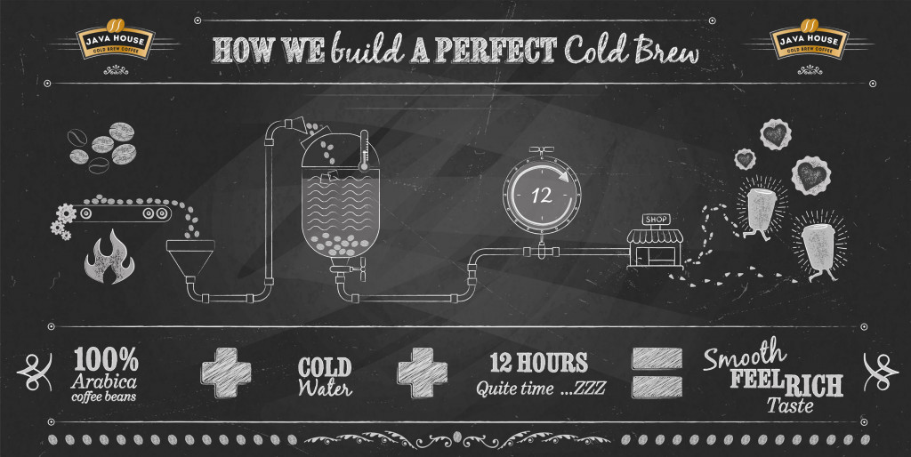 Java House - Cold brew process